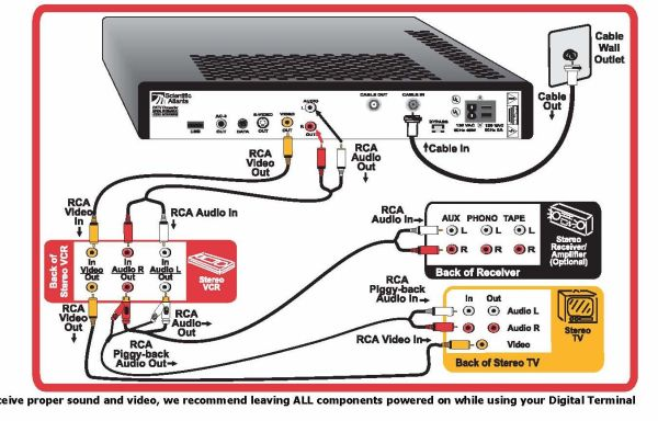 Similiar VHS TV Cable Setup Keywords